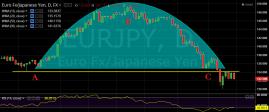 Eur Yen