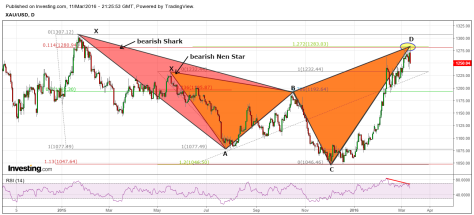 Gold bearish Nen Star