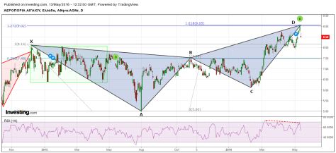 ARAIG 13 05 16 bearish Butterfly