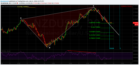 NZDUSD 30Min ABC reciprocal bearish