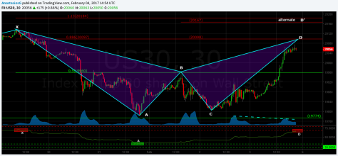 us30-bearish-bat-30min