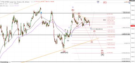 GD 1h chart