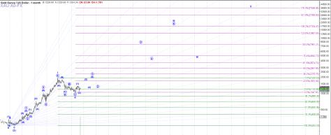 GOLD long term Elliott wave analysis