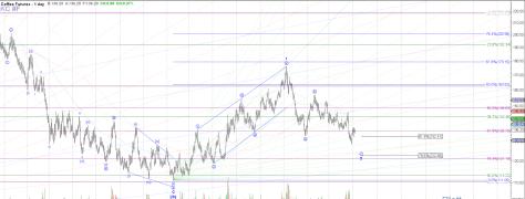 Coffee futures Daily chart Elliott wave analysis